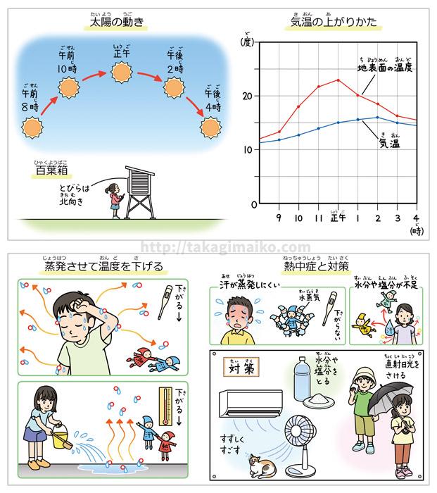 理科の解説イラスト、太陽の動き・熱中症対策のイラスト(朝日小学生新聞 2019年5月4日付け)