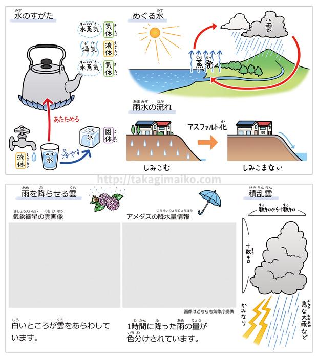 理科の解説イラスト、水のすがた・めぐる水・雨水の流れのイラスト(朝日小学生新聞 2019年5月18日付け)
